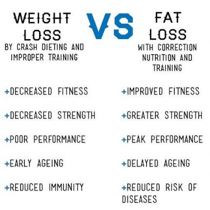 weight-loss-fat-loss